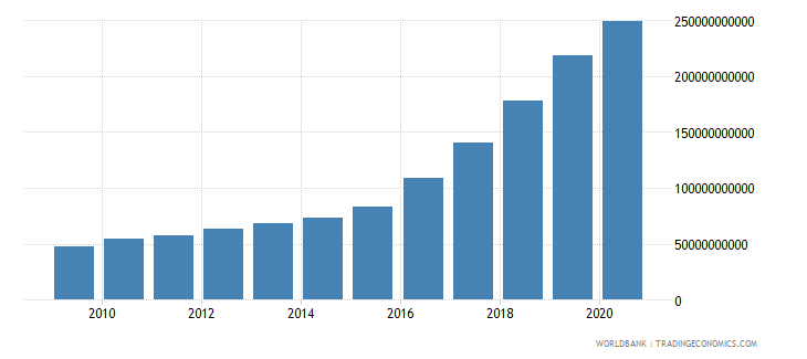 ukraine compensation of employees current lcu wb data