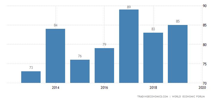 Ukraine Competitiveness Rank