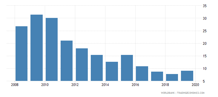 ukraine consolidated foreign claims of bis reporting banks to gdp percent wb data