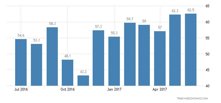 Ukraine Consumer Confidence Financial Expectations
