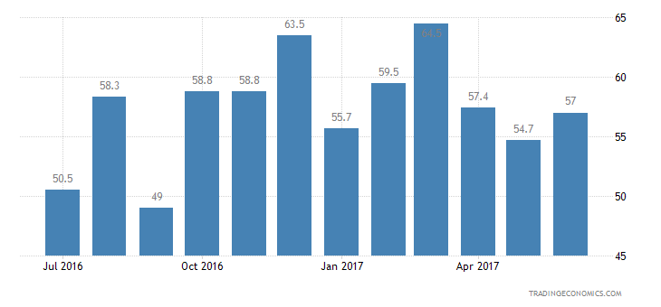 Ukraine Consumer Confidence Major Purchases Expectations