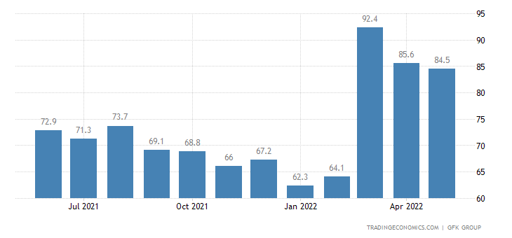 Ukraine Consumer Confidence