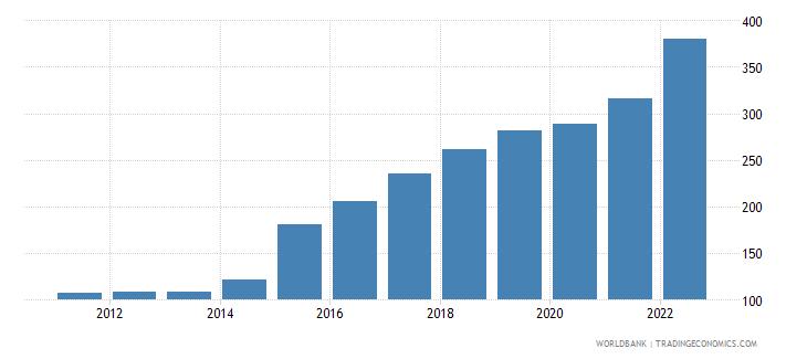 ukraine consumer price index 2005  100 wb data