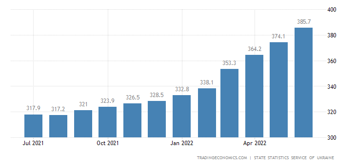 Ukraine Consumer Price Index (CPI)
