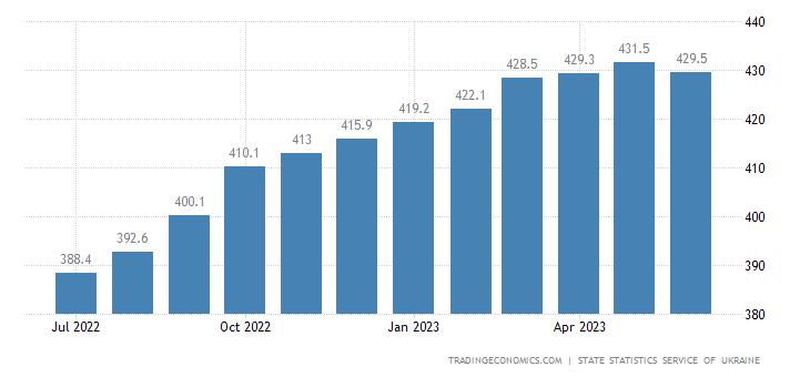 Ukraine Consumer Price Index (CPI)