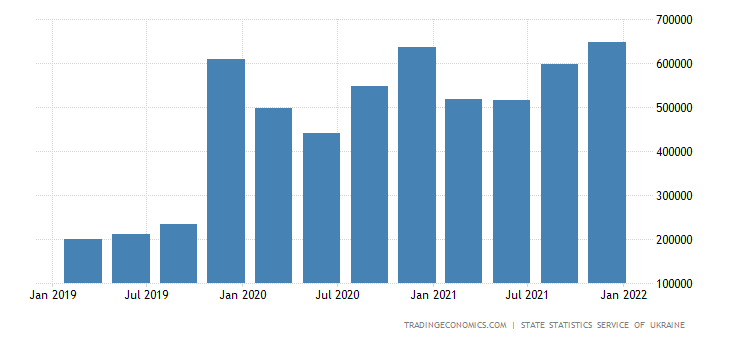 Ukraine Consumer Spending