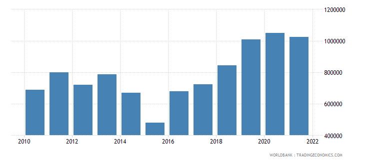 ukraine container port traffic teu 20 foot equivalent units wb data