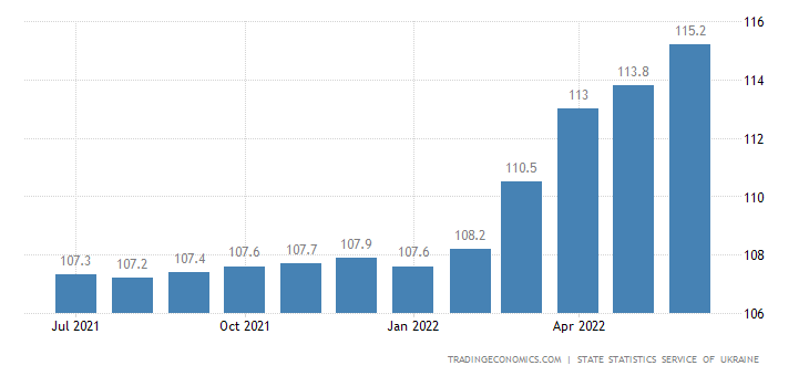 Ukraine Core Consumer Prices