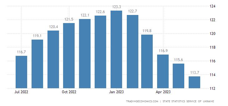 Ukraine Core Consumer Prices