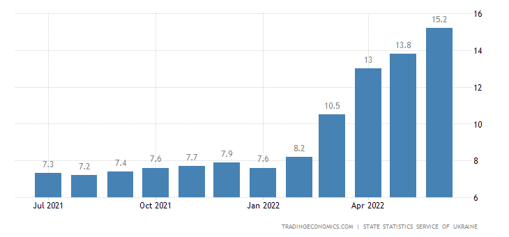Ukraine Core Inflation Rate