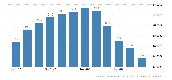 Ukraine Core Inflation Rate