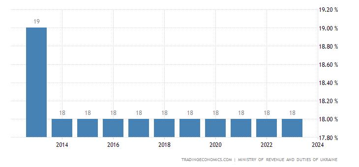 Ukraine Corporate Tax Rate