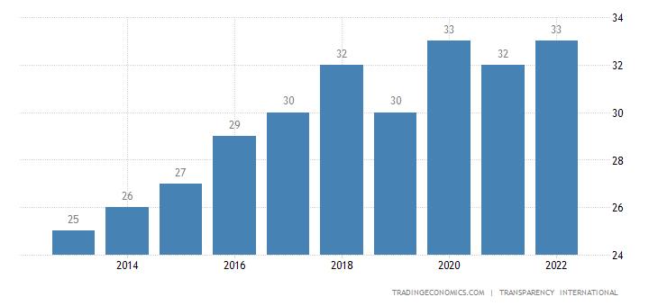 Ukraine Corruption Index