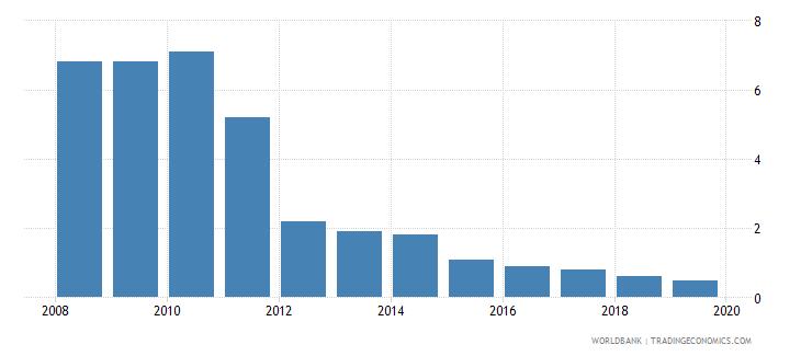 ukraine cost of business start up procedures percent of gni per capita wb data