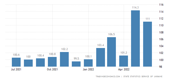 Ukraine CPI Transportation