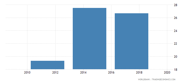 ukraine credit card percent age 15 wb data