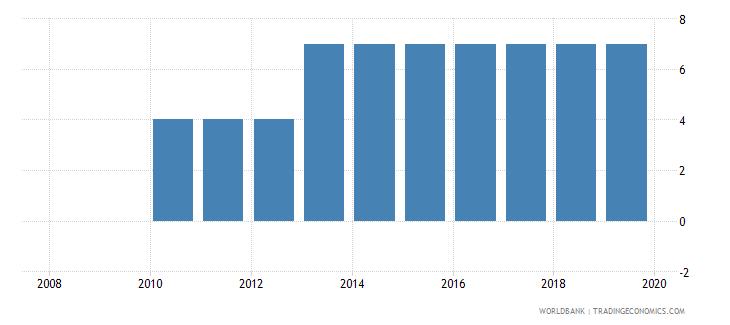 ukraine credit depth of information index 0 low to 6 high wb data