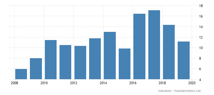 ukraine credit to government and state owned enterprises to gdp percent wb data