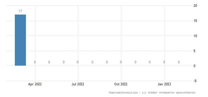 Ukraine Crude Oil Production