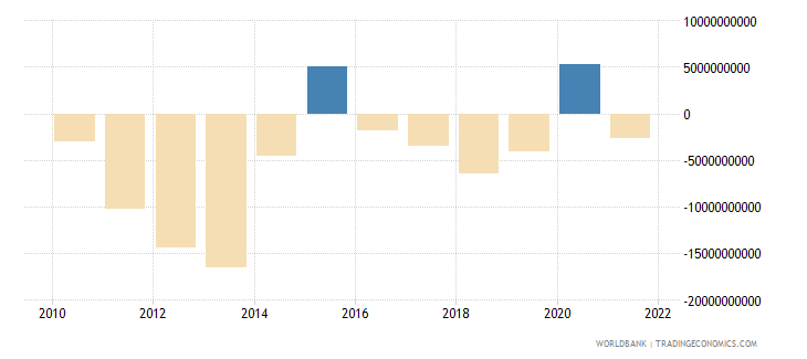 ukraine current account balance bop us dollar wb data