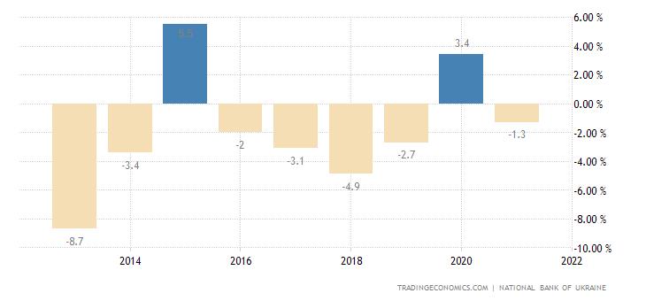 Ukraine Current Account to GDP