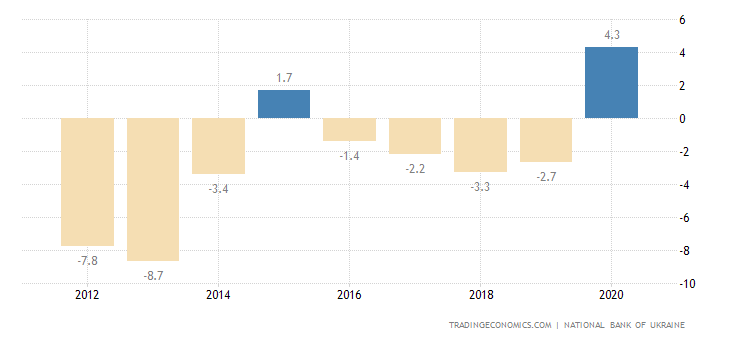 Ukraine Current Account to GDP