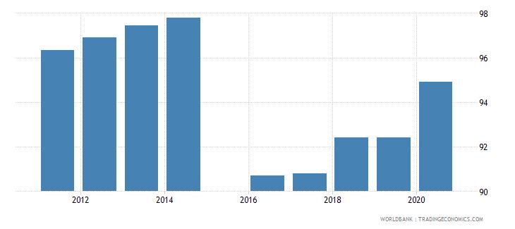 ukraine current education expenditure primary percent of total expenditure in primary public institutions wb data