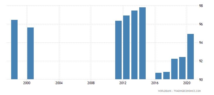 ukraine current education expenditure secondary percent of total expenditure in secondary public institutions wb data