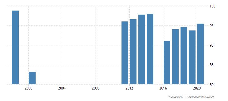 ukraine current education expenditure tertiary percent of total expenditure in tertiary public institutions wb data