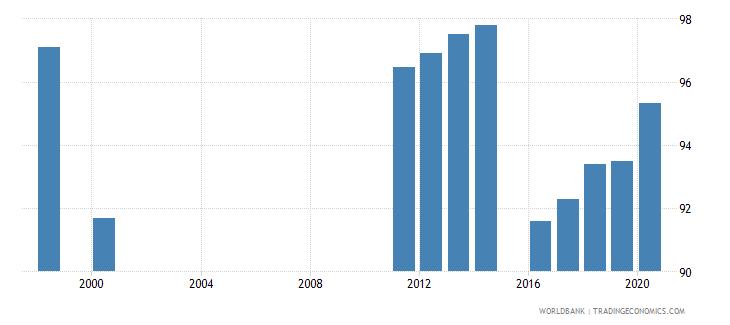 ukraine current education expenditure total percent of total expenditure in public institutions wb data