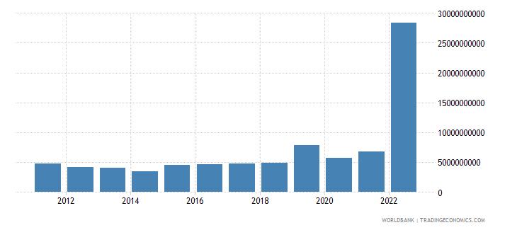 ukraine current transfers receipts bop us dollar wb data