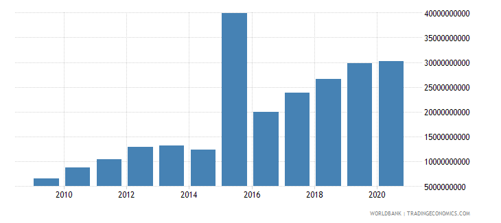 ukraine customs and other import duties current lcu wb data