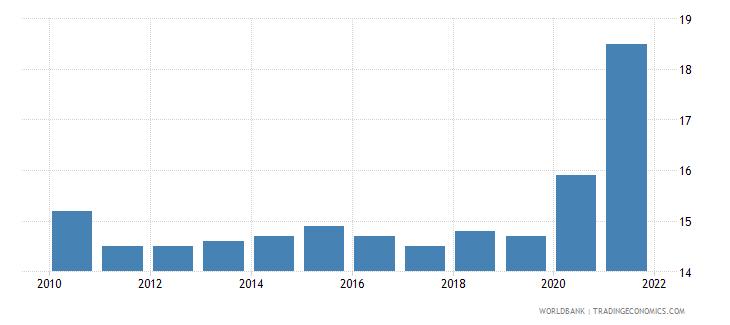 ukraine death rate crude per 1 000 people wb data