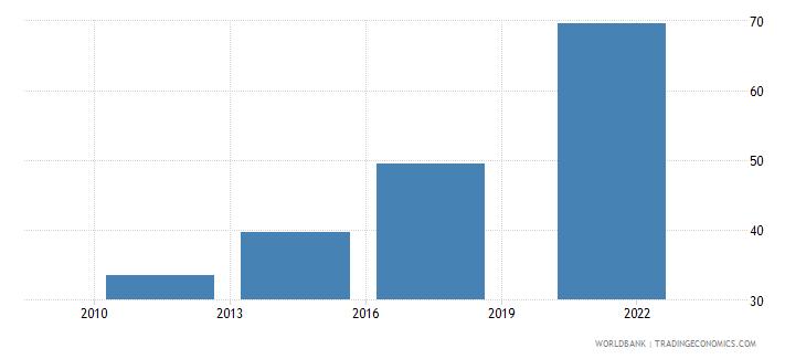 ukraine debit card percent age 15 wb data