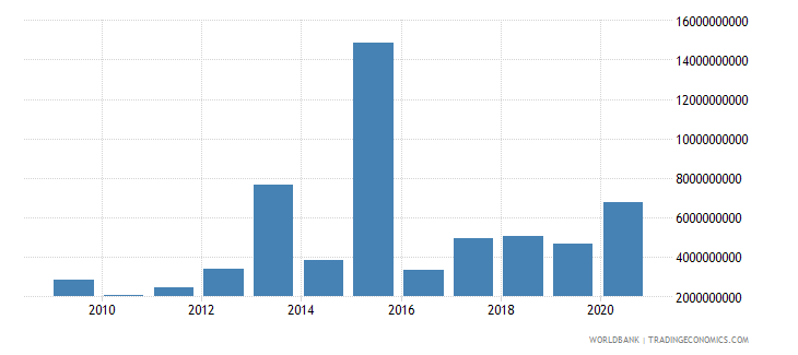 ukraine debt service on external debt public and publicly guaranteed ppg tds us dollar wb data