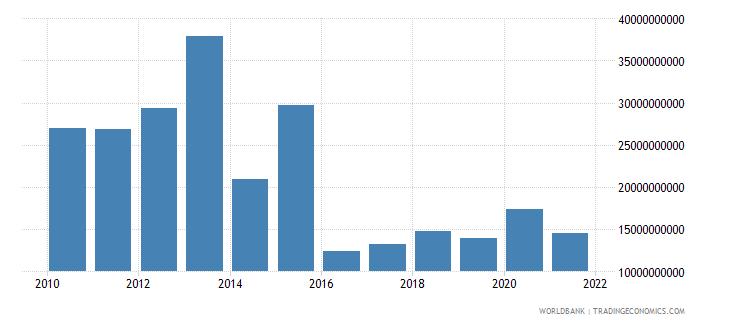 ukraine debt service on external debt total tds us dollar wb data