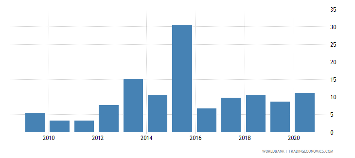 ukraine debt service ppg and imf only percent of exports excluding workers remittances wb data
