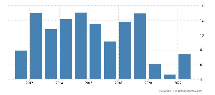 ukraine deposit interest rate percent wb data