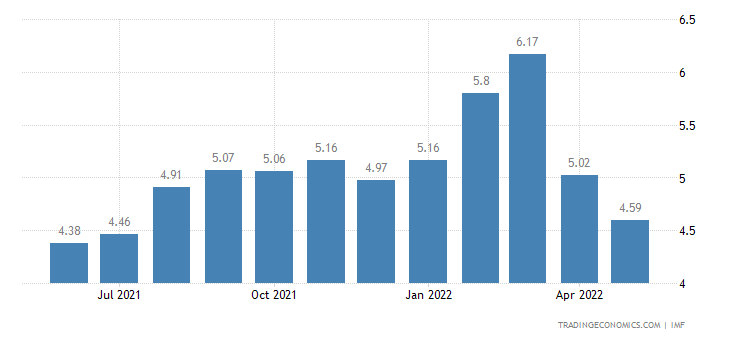Deposit Interest Rate in Ukraine