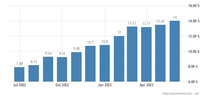 Deposit Interest Rate in Ukraine