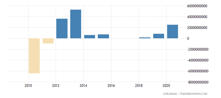 ukraine discrepancy in expenditure estimate of gdp constant lcu wb data