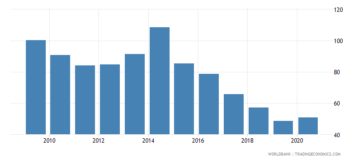 ukraine domestic credit provided by banking sector percent of gdp wb data