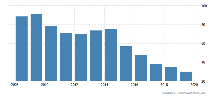 ukraine domestic credit to private sector percent of gdp gfd wb data