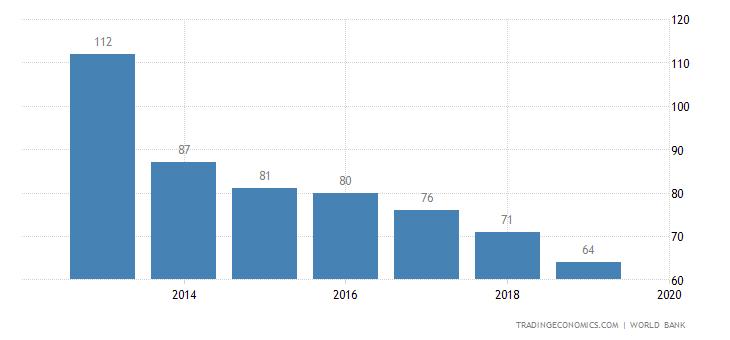 Ease of Doing Business in Ukraine