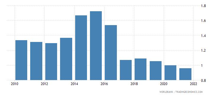 ukraine employers male percent of employment wb data