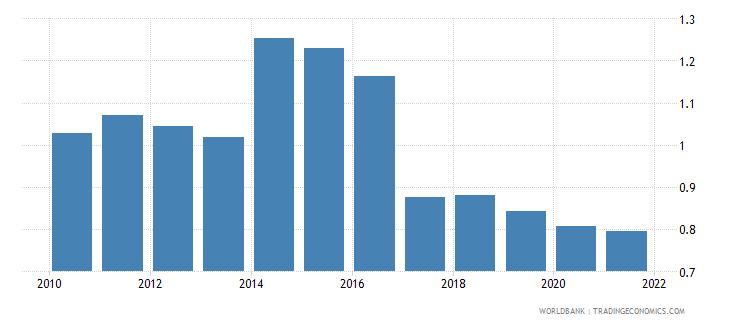 ukraine employers total percent of employment wb data