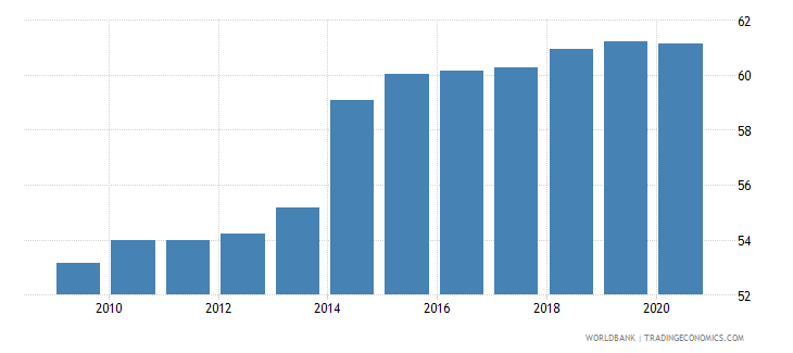 ukraine employment in services percent of total employment wb data