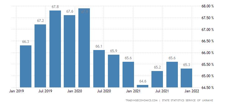 Ukraine Employment Rate