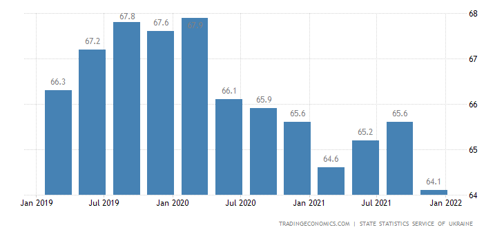 Ukraine Employment Rate