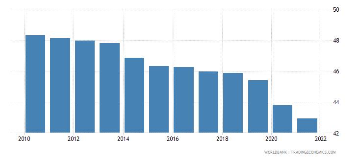 ukraine employment to population ratio 15 plus  female percent wb data